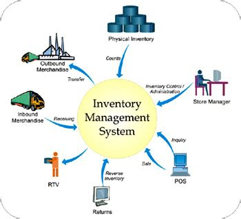Sales and Inventory System Documentation Thesis: Related